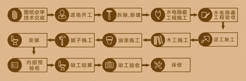 服务流程-广东星艺装饰集团股份有限公司